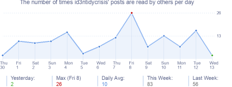 How many times id3ntidycrisis's posts are read daily
