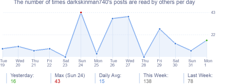 How many times darkskinman740's posts are read daily