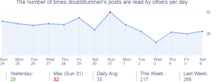 How many times doubbltunman's posts are read daily