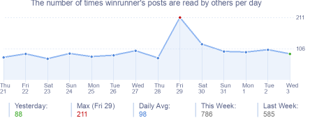 How many times winrunner's posts are read daily
