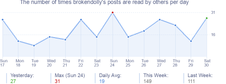 How many times brokendolly's posts are read daily
