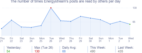 How many times Energystream's posts are read daily