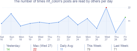 How many times mf_colon's posts are read daily