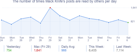 How many times Mack Knife's posts are read daily