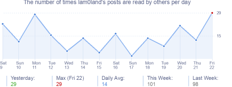 How many times lam0land's posts are read daily