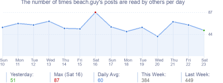 How many times beach.guy's posts are read daily