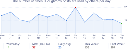 How many times JBoughton's posts are read daily