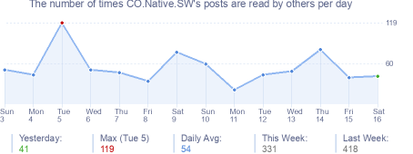 How many times CO.Native.SW's posts are read daily
