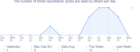 How many times raywilliams's posts are read daily