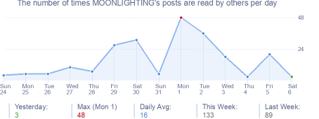 How many times MOONLIGHTING's posts are read daily