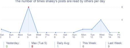 How many times shaley's posts are read daily