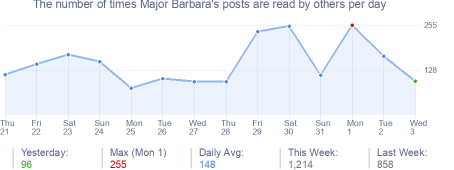 How many times Major Barbara's posts are read daily