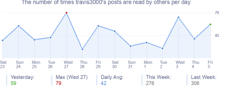 How many times travis3000's posts are read daily