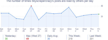 How many times Skyscrapercrazy's posts are read daily