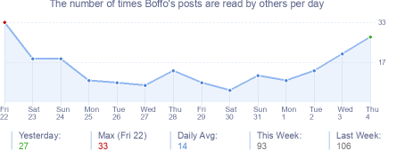 How many times Boffo's posts are read daily