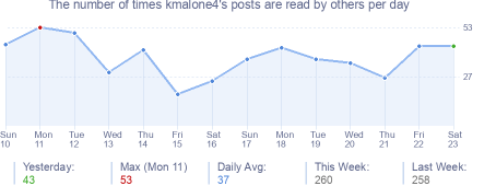 How many times kmalone4's posts are read daily