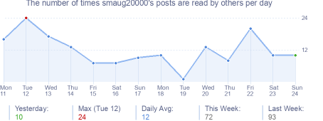 How many times smaug20000's posts are read daily