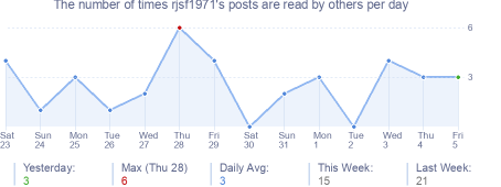 How many times rjsf1971's posts are read daily