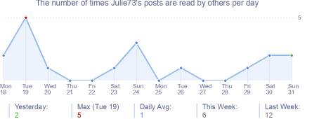 How many times Julie73's posts are read daily