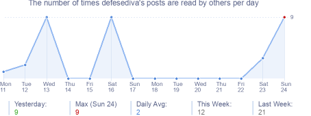 How many times defesediva's posts are read daily