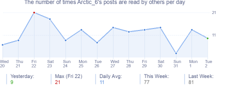 How many times Arctic_6's posts are read daily