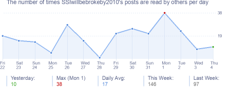 How many times SSIwillbebrokeby2010's posts are read daily