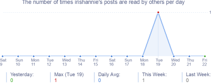 How many times irishannie's posts are read daily