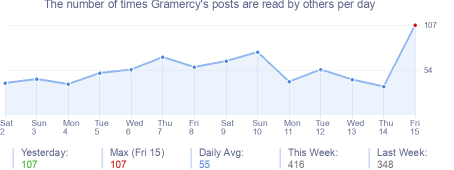 How many times Gramercy's posts are read daily