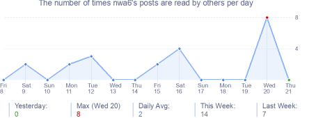 How many times nwa6's posts are read daily