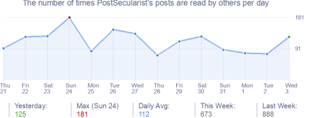 How many times PostSecularist's posts are read daily