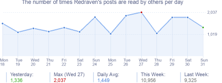 How many times Redraven's posts are read daily