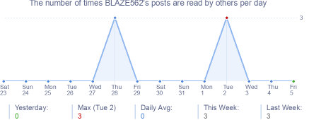 How many times BLAZE562's posts are read daily