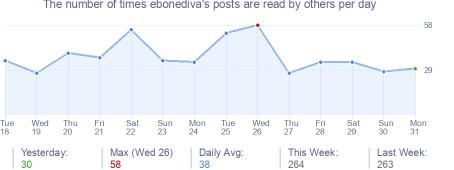 How many times ebonediva's posts are read daily