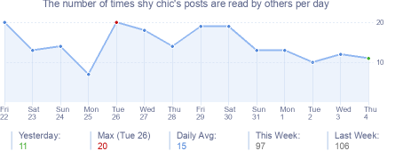 How many times shy chic's posts are read daily