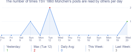 How many times TSV 1860 München's posts are read daily