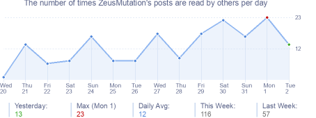 How many times ZeusMutation's posts are read daily