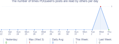 How many times PDQueen's posts are read daily