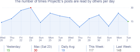 How many times ProjectE's posts are read daily
