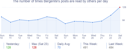How many times Bergenite's posts are read daily
