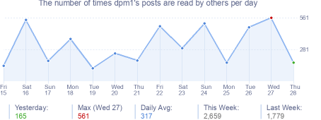 How many times dpm1's posts are read daily