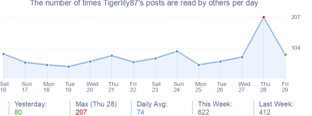 How many times Tigerlily87's posts are read daily