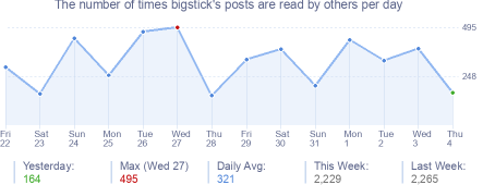 How many times bigstick's posts are read daily
