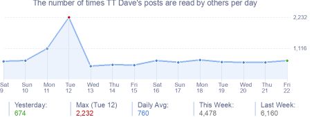 How many times TT Dave's posts are read daily