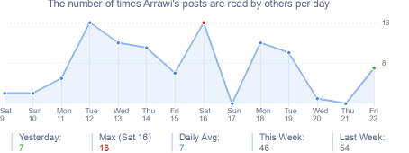 How many times Arrawi's posts are read daily