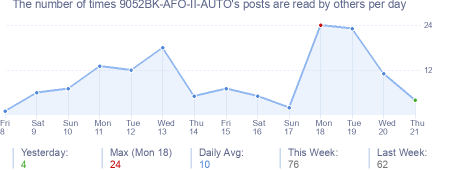 How many times 9052BK-AFO-II-AUTO's posts are read daily