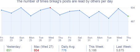 How many times brikag's posts are read daily