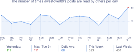 How many times awestover89's posts are read daily