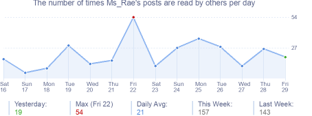 How many times Ms_Rae's posts are read daily