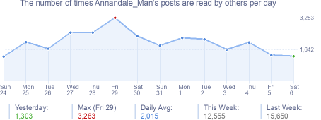 How many times Annandale_Man's posts are read daily