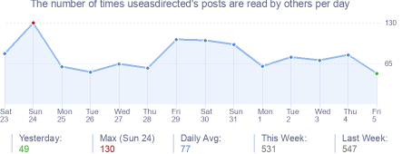 How many times useasdirected's posts are read daily